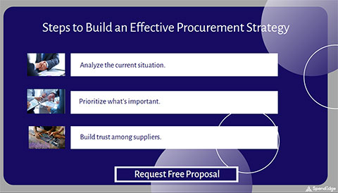 Steps to Build an Effective Procurement Strategy.