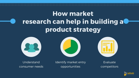 How market research can help in building a product strategy. (Graphic: Business Wire)