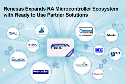 Renesas expands RA microcontroller ecosystem with ready to use partner solutions (Graphic: Business Wire)