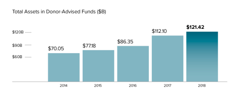 Total Assets Under Management: 2019 Donor-Advised Funds Report from National Philanthropic Trust (Graphic: Business Wire)