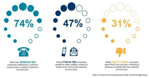 There is a high degree of customer effort needed to resolve customer service issues. (Graphic: Business Wire)