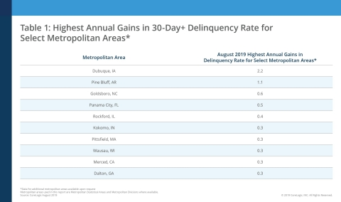 Highest Annual Gains in 30-Day+ Delinquency Rate for Select Metropolitan Areas; CoreLogic August 2019 (Graphic: Business Wire)