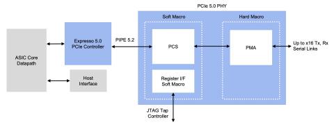 Rambus PCIe 5.0 Interface Architecture (Source: Rambus)
