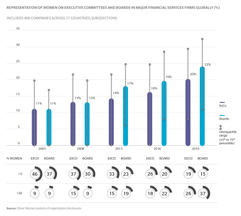 Representation of Women on Executive Committees and Boards in Major Financial Services Firms Globally (Graphic: Oliver Wyman)
