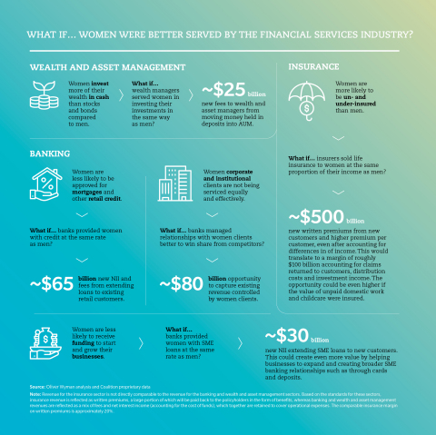 What If...Women Were Better Served by the Financial Services Industry? (Graphic: Oliver Wyman)