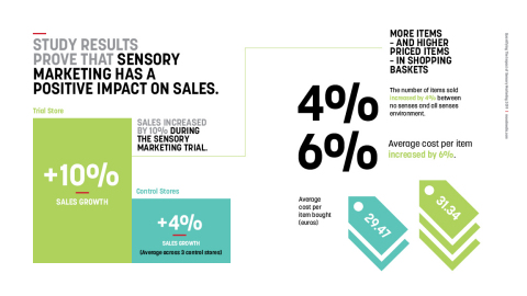 Mood's study results showed that sensory marketing increased sales by 10 percent. (Graphic: Business Wire)