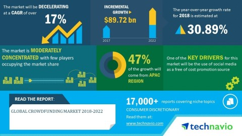 Technavio has announced its latest market research report titled global crowdfunding market 2018-2022. (Graphic: Business Wire)