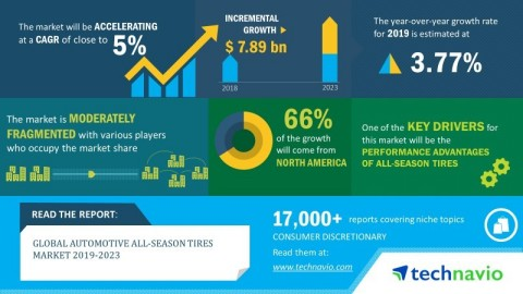 Technavio has announced its latest market research report titled global automotive all-season tires market 2019-2023. (Graphic: Business Wire)