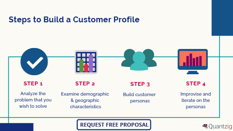 Steps to Build a Customer Profile