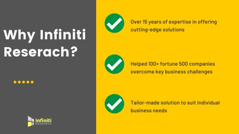 Infiniti Research's market entry solutions. (Graphic: Business Wire)
