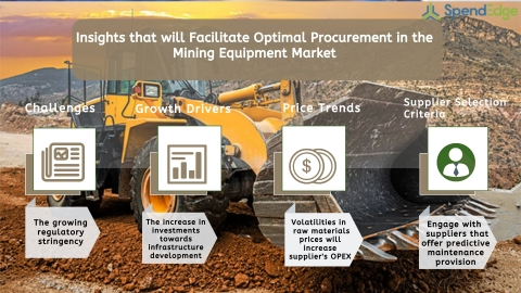 Global Mining Equipment Market Procurement Intelligence Report. (Graphic: Business Wire)