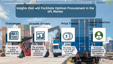 Global 4PL Market Procurement Intelligence Report. (Graphic: Business Wire)
