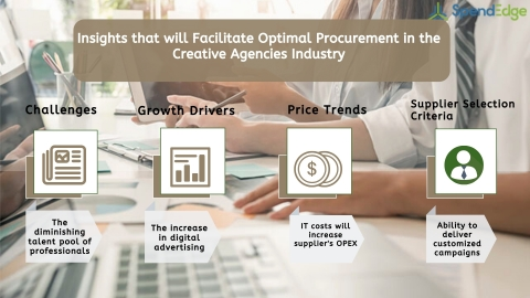 Global Creative Agencies Industry Procurement Intelligence Report. (Graphic: Business Wire)