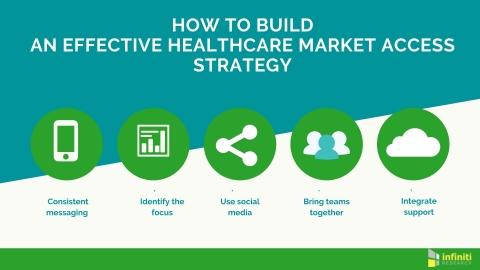 Building a healthcare market access strategy. (Graphic: Business Wire)