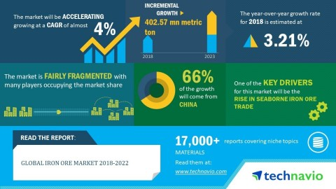 Technavio has announced its latest market research report titled global iron ore market 2018-2022. (Business Wire)