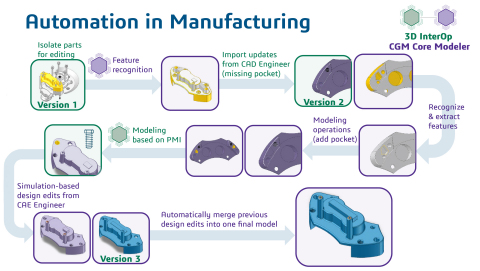 Spatial Enables Automation in Manufacturing (Graphic: Business Wire)