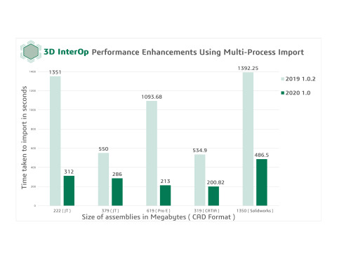 3D InterOp Performance Enhancements for 2020 1.0 (Graphic: Business Wire)