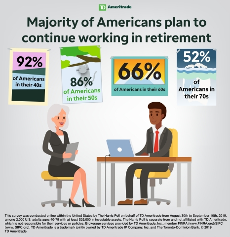 Majority of Americans plan to continue working in retirement (Graphic: TD Ameritrade)