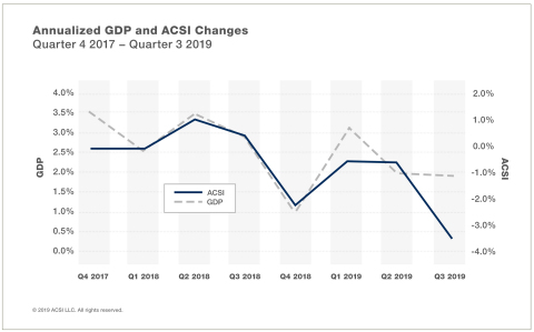 Annualized changes in ACSI and GDP over the past eight quarters. (Graphic: Business Wire)