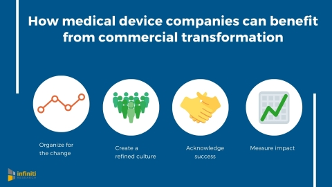 How medical device companies can seize the benefits of a commercial transformation. (Graphic: Business Wire)