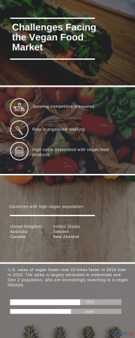 Challenges Facing the Vegan Food Market (Graphic: Business Wire)