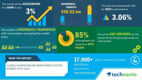 Technavio has announced its latest market research report titled global marine engine monitoring system market 2019-2023. (Graphic: Business Wire)