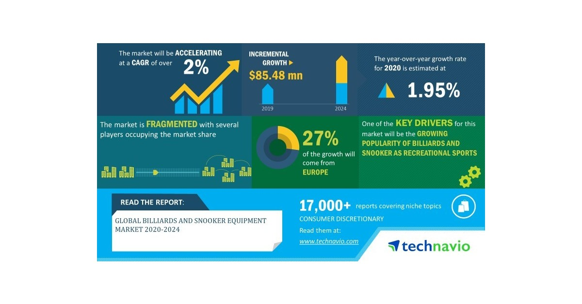 Global Billiards and Snooker Equipment Market 2020-2024 | Increasing Innovations in Equipment to Boost Growth | Technavio - Business Wire
