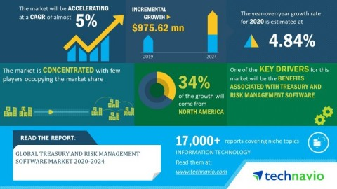 Technavio has announced its latest market research report titled global treasury and risk management software market 2020-2024. (Graphic: Business Wire)