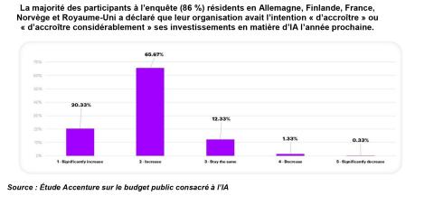 Source : Étude Accenture sur le budget public consacré à l'IA (Graphique : Accenture)