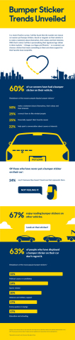 Bumper Sticker Trends Unveiled (Graphic: Business Wire)