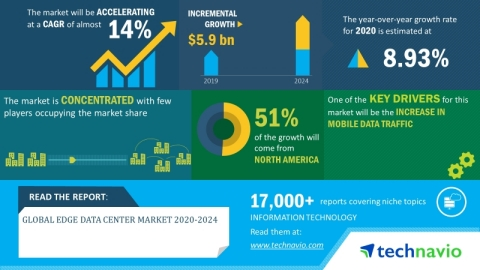 Technavio has announced its latest market research report titled global edge data center market 2020-2024. (Graphic: Business Wire)