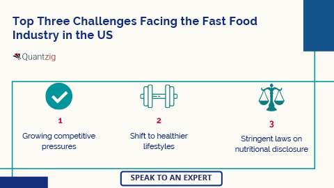 Top Three Challenges Facing the Fast Food Industry in the US
