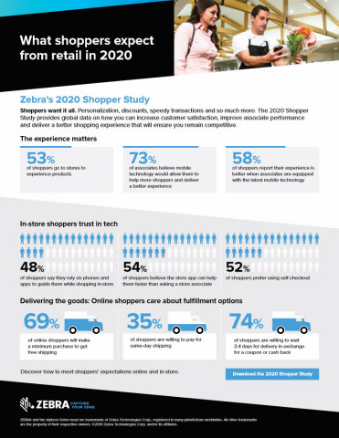 Zebra Technologies revealed the results of its 12th annual Global Shopper Study. (Graphic: Business Wire)