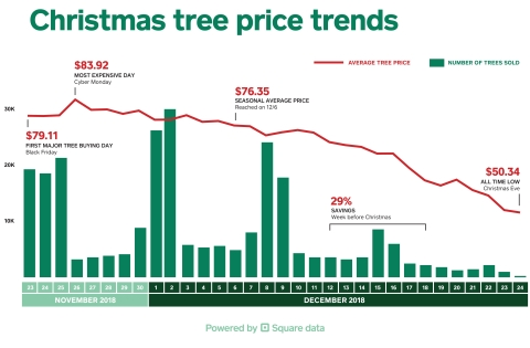 Christmas Tree price fluctuations over time, according to Square data (Photo: Business Wire)