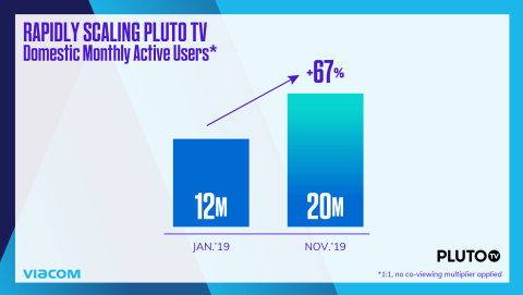 Pluto TV's monthly active users rose to approximately 20 million domestically, up nearly 70% this calendar year. (Photo: Business Wire)