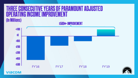 Paramount returned to full-year profitability and delivered three straight years of year-over-year adjusted operating income improvement. (Photo: Business Wire)