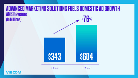 Advanced Marketing Solutions accelerated, with revenue growing 76% for the full year. (Photo: Business Wire)