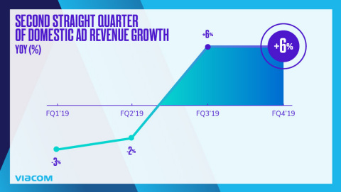 Domestic advertising revenue grew 6% in the quarter, driven by the continued success of Advanced Marketing Solutions. (Photo: Business Wire)