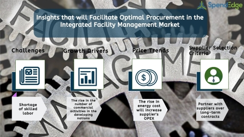Global Integrated Facility Management Market Procurement Intelligence Report. (Graphic: Business Wire)