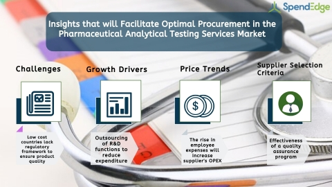 Global Pharmaceutical Analytical Testing Services Market Procurement Intelligence Report (Graphic: Business Wire)