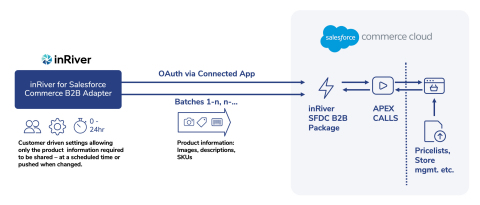 inRiver for Salesforce Commerce B2B Available on Salesforce AppExchange. For more information, visit: https://bit.ly/2Xi6qhd (Photo: Business Wire)