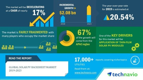 Technavio has announced its latest market research report titled global solar PV backsheet market 2019-2023 Add (Graphic: Business Wire)