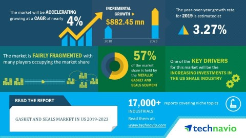 Technavio has announced its latest market research report titled gasket and seals market in US 2019-2023 (Graphic: Business Wire)