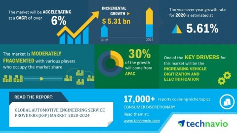 Technavio has announced its latest market research report titled global automotive engineering service providers market 2020-2024 (Graphic: Business Wire)