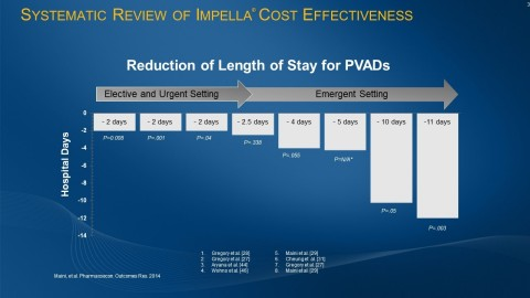 Multiple studies, including systematic reviews of multiple cost-effectiveness publications, demonstrate that Impella use is associated with a reduction in length of stay for patients, with a greater opportunity for benefit as the illness level increases. (Graphic: Business Wire)