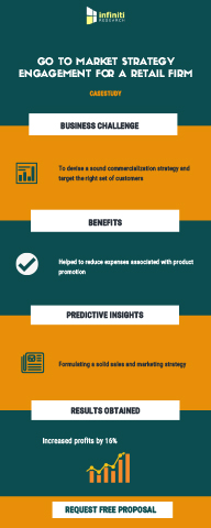 Reducing Time to Market and Increasing Profits by 16% for a Retail Firm (Graphic: Business Wire)