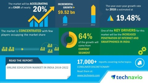 Technavio has announced its latest market research report titled online education market in India 2018-2022 (Graphic: Business Wire)