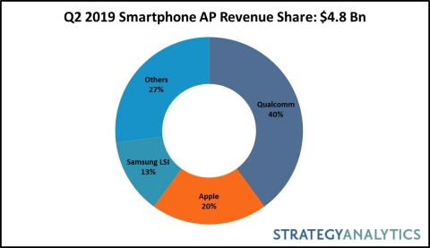 Q2 2019 Smartphone AP Revenue Share (Graphic: Business Wire)