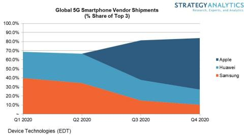 Figure: Global 5G Smartphone Vendor Shipments 2020 (Graphic: Business Wire)