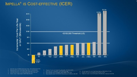 Data from multiple studies shows that Impella is cost-effective compared to other therapies, based on an incremental cost-effectiveness ratio—or ICER. Impella's ICER shows a reduction in costs of $135,000 per year in an emergent population. (Graphic: Business Wire)
